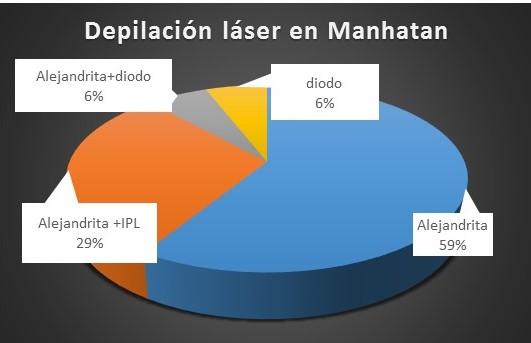 el láser alejandrita es el más utilizado en los mejores centros de depilación láser