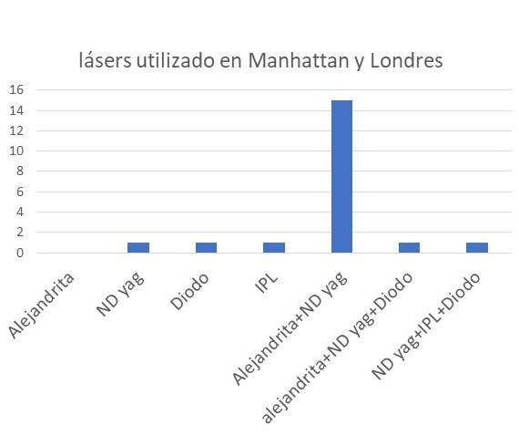 los lásers mas usado en los centros importantes alejandrita y ND yag