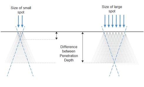 depilacion laser efecto tamaño spot